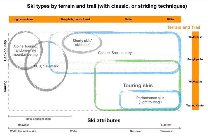 Graphic of ski types used with classic techniques, by terrain and trail type