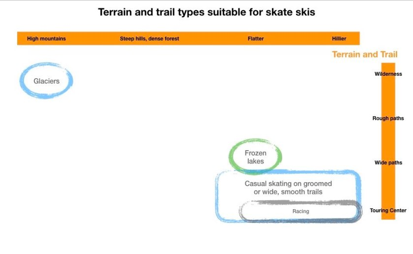 Graphic of skate ski use, by terrain and trail type