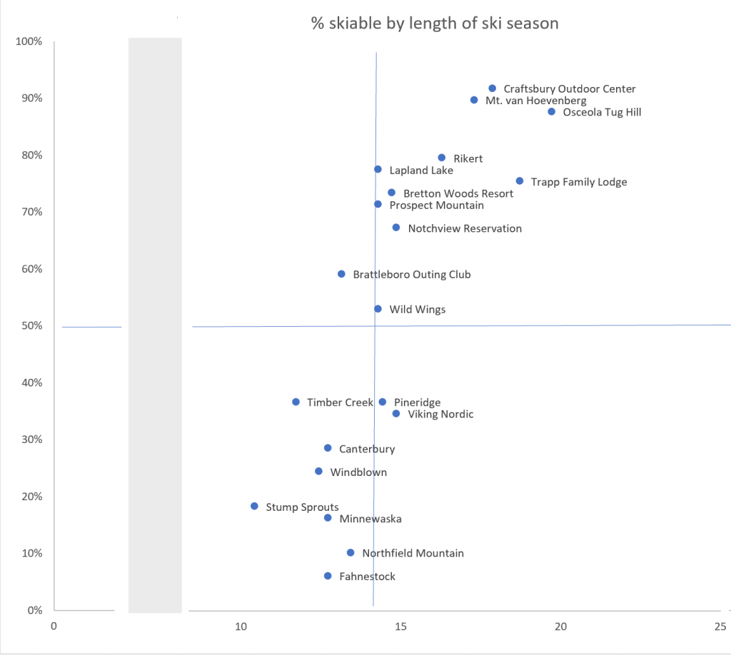 Quadrant graph showing skiable conditions and length of season for 2019-20